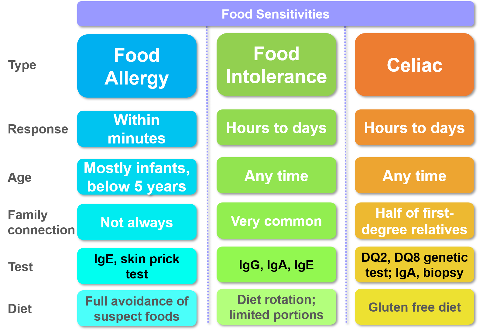Food Allergy and Intolerance Genes