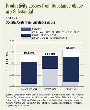 The Drug Abuse And Healthcare Costs Relationship