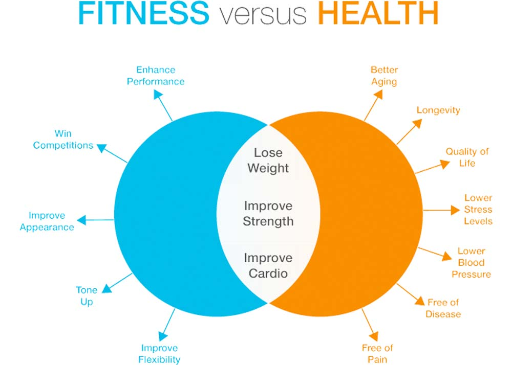 Why Fitness Is Vital To Overall Health